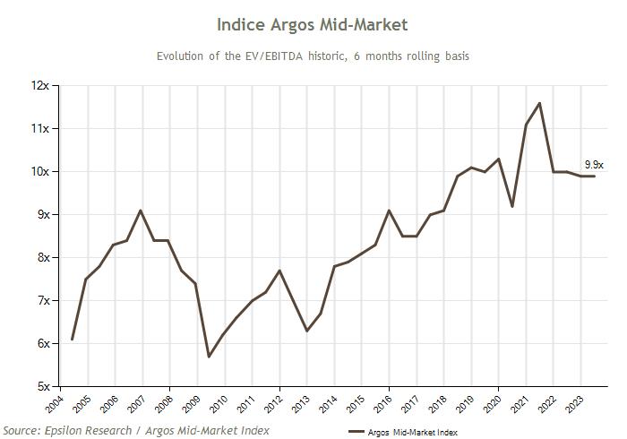 Argos Index® mid-market- Epsilon-Research